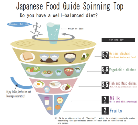 the-japan-food-spinning-top