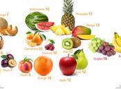 Frutas para bajar peso ¿Cuales cuando comerlas?