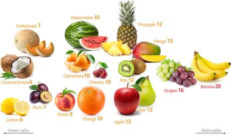 Cuales son las frutas que nos ayudan a bajar de peso