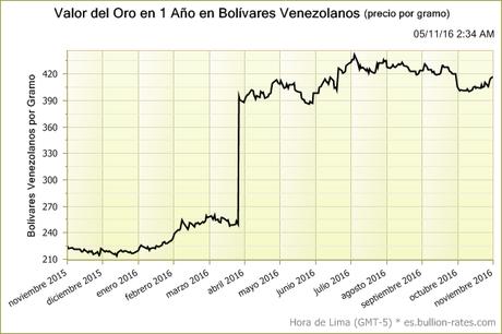 Precio del oro en dólares estadounidenses (USD)