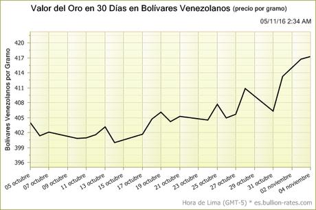 Valor Del Oro En 30 Días Bolívares Venezolanos Precio Por Gramo