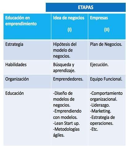 Modelo de negocios vs plan de negocios: ¿Quién ganará?