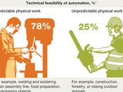 Inteligencia Artificial ayudará Humana pero puede sustituirla