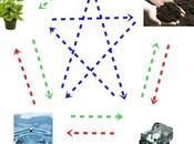Elementos Feng Shui ciclos