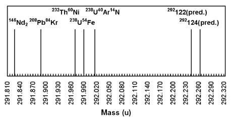Representación de diferentes especies con una masa aproximada a 292 y los eventos que Marinov encontró