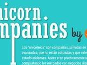 Empresas unicornio, contexto, distribución, datos estadísticas