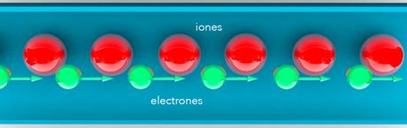 corriente-electrones