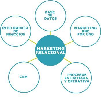 Del marketing transacional al marketing relacional
