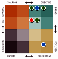 Klout-Classification-diagram.png