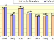 2016, menos feminicida España