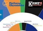 POLLSTER Polonia: partidos tradicionales resienten ante auge nuevas plataformas políticas