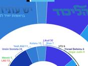 TELESEKER Israel: sorpasso Yesh Atid Likud coincidiendo investigación sobre corrupción Netanyahu