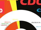 EMNID Alemania: Gran Coalición recuperaría puntos liberales cuerda floja