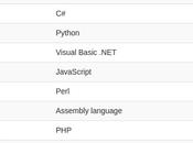 Estos lenguajes programación populares durante 2016