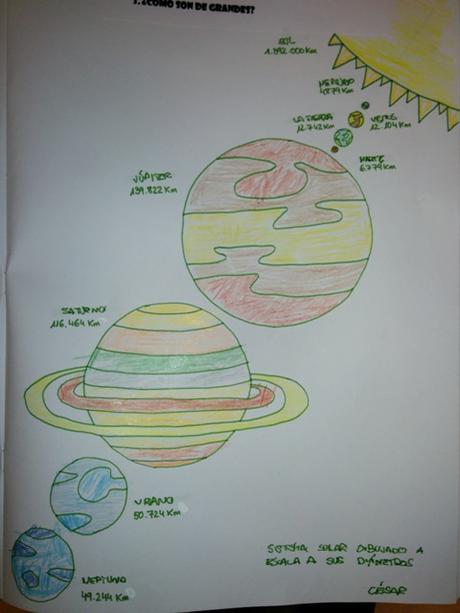 ¿Cómo son  de grandes los planetas?