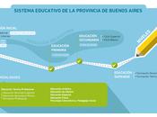 Sistema Educativo Provincia Buenos Aires