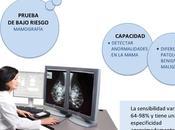 Cual sensibilidd especificidad mastografia valor diagnostico.