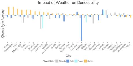 Spotify nos muestra cómo el clima cambia nuestro mood musical