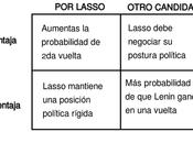 ELECCIONES ECUADOR: tampoco quién votar
