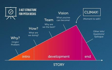 La estructura de 3 actos que te ayudará a realizar un pitch efectivo para tu startup