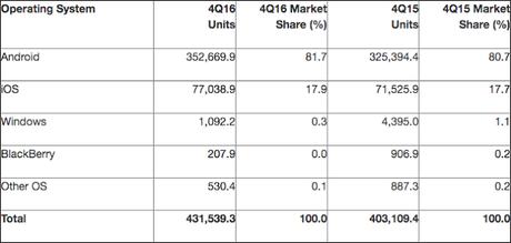 Android sigue creciendo en cuota y la agonía de Windows Phone se prolonga