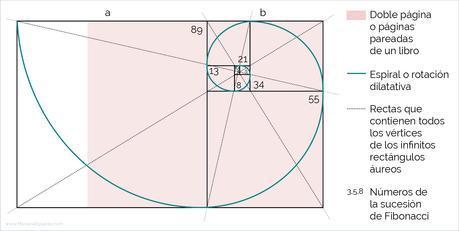 La secciĂłn ĂĄurea en la composiciĂłn y maquetaciĂłn de libros - La sucesiĂłn de Fibonacci