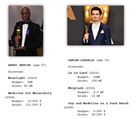 Oscars 2017 u Oda a los Soñadores