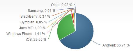Características y tabla comparativa de los sistemas operativos móviles más usados