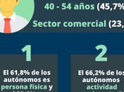 Perfil actual autónomo España (incluye infografía)