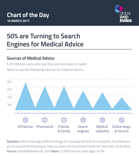 50% de los usuarios de internet acude a los buscadores para encontrar consejos médicos