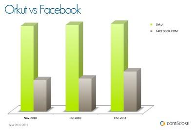 Orkut vs Facebook