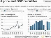 ¿Cómo afecta precio petróleo mundial?