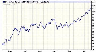 ¿Qué tan alto puede llegar el precio del petróleo?