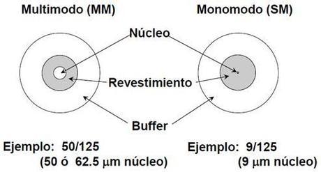 Fibra monomodo y fibra  multimodo, características