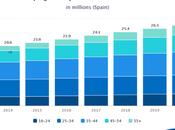 Apuntes sobre transformación digital industria española – 1era parte