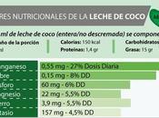 Leche coco: sorprendentes beneficios para salud