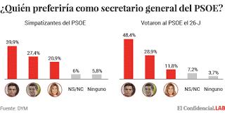 Editorial: recomponer el PSOE.