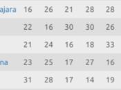Tabla Descenso Liga hasta Jornada Clausura 2017