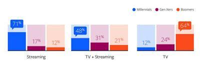 ¿Todavía enciende la televisión?