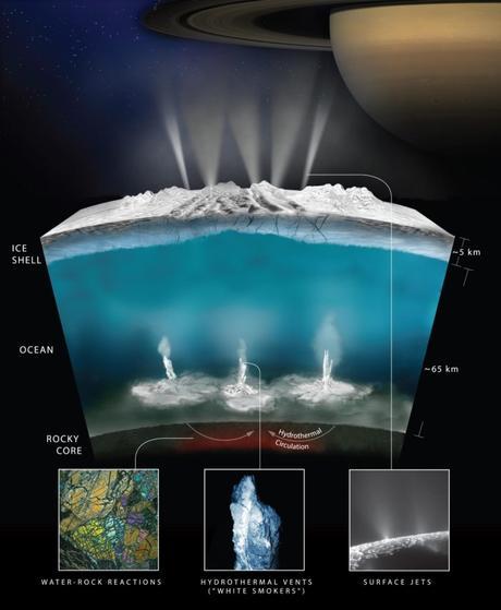 Condiciones para la vida en Encélado
