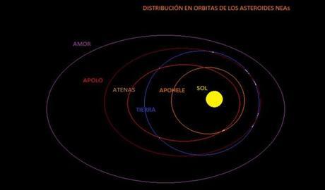 """Asteroides que """"rozan"""" la Tierra: 2014 JO25"""