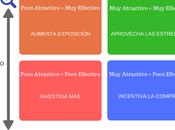 enfoques clave para ecommerce Google Analytics: Enfoque Producto