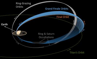 Grand Finale de la Cassini