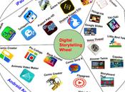 Herramientas para contar historias aula