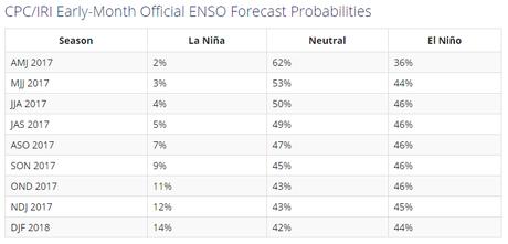 Sigue disminuyendo el chance de que tengamos al fenómeno El Niño para éste año. Estamos en fase neutral