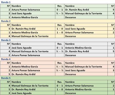 Cuadro de rondas con sus resultados del I Torneo Duque de Alba 1946