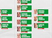 Lista previa, convocatoria seleccion mexicana confederaciones copa