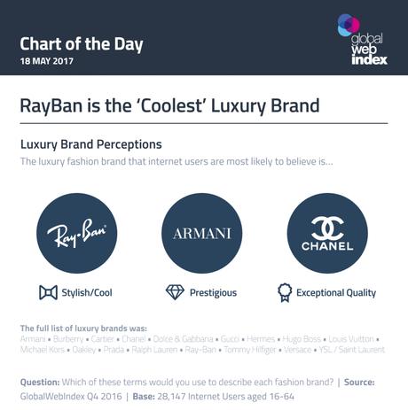 Esta es la marca de lujo percibida como la más prestigiosa por parte de los consumidores