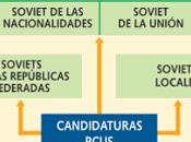 constitución 1936 urss