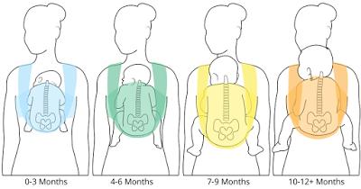 Como diferenciar una mochila ergonómica de una que no lo es